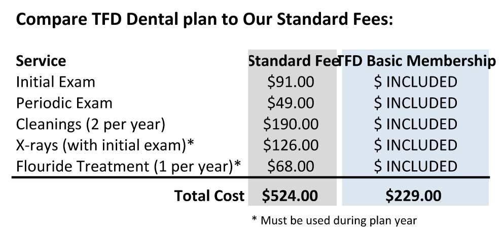 Dental Access Plan - No Dental Insurance Plan