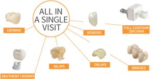 CEREC - same day tooth restorations